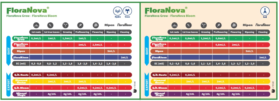 Tableau de dosage des engrais FloraNova Grow et Bloom