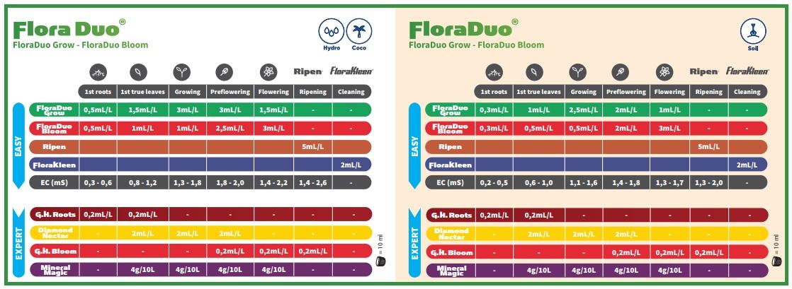 Schéma de culture pour engrais Flora Duo GHE