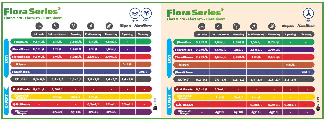 Shéma de fertilisation Flora Series eau douce GHE
