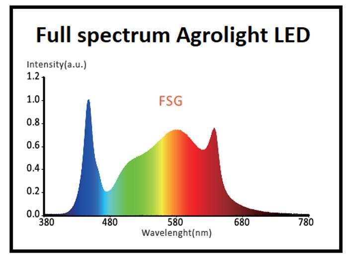 Panneau Agrolight LED full spectrum