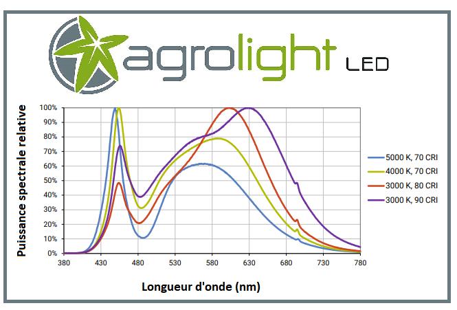 Coubre spectrale du panneau à led 200W Agrolight Led