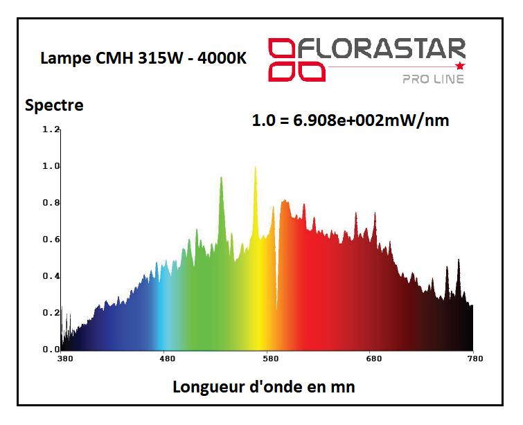 Spectre de la lampe CMH 315W Florastar 4000K