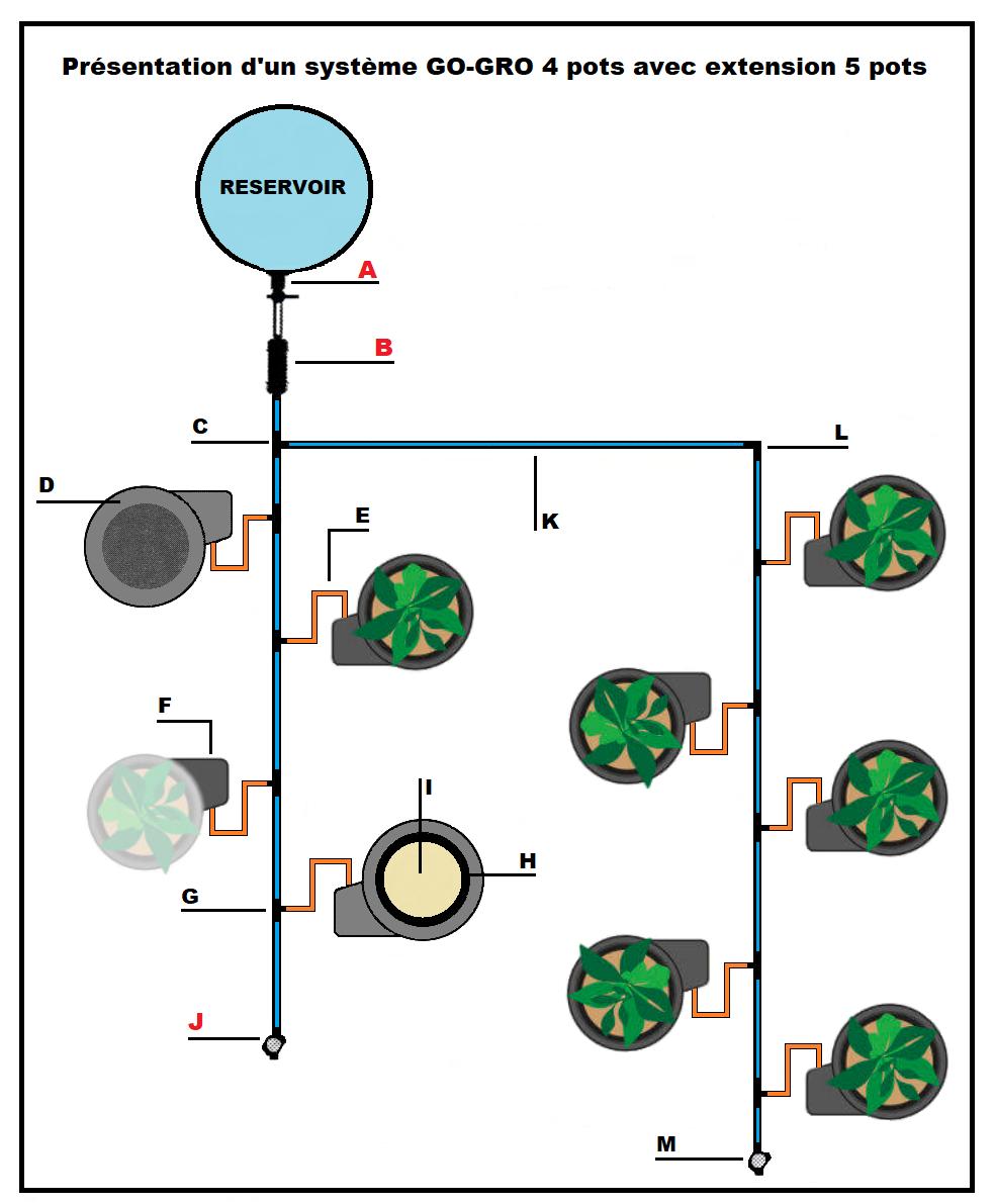 Kit d'irrigation Go-Gro pour réservoir d'eau