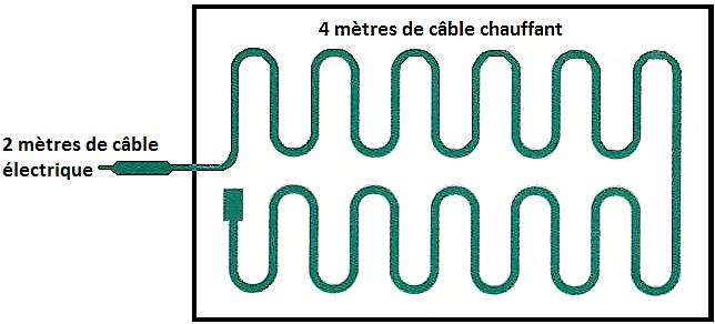 câble chauffant 30 watts pour le bouturage