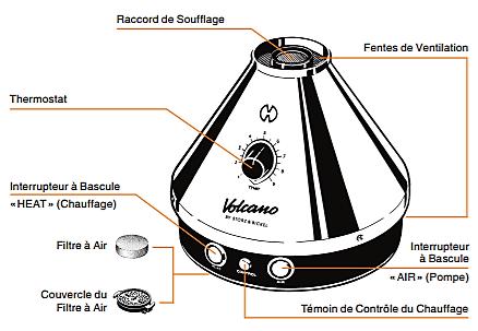 Description du vapo Volcano Classique Storz & Bickel