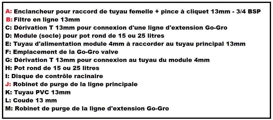 Description des pièces d'irrigation qui compose un système hydroponique Go-Gro