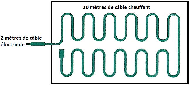 Câble thermique pour serre de germination et bouturage