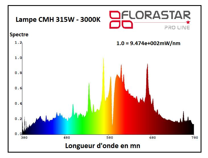 Courbe spectrale de la lampe CMH 315W Florastar 3000K