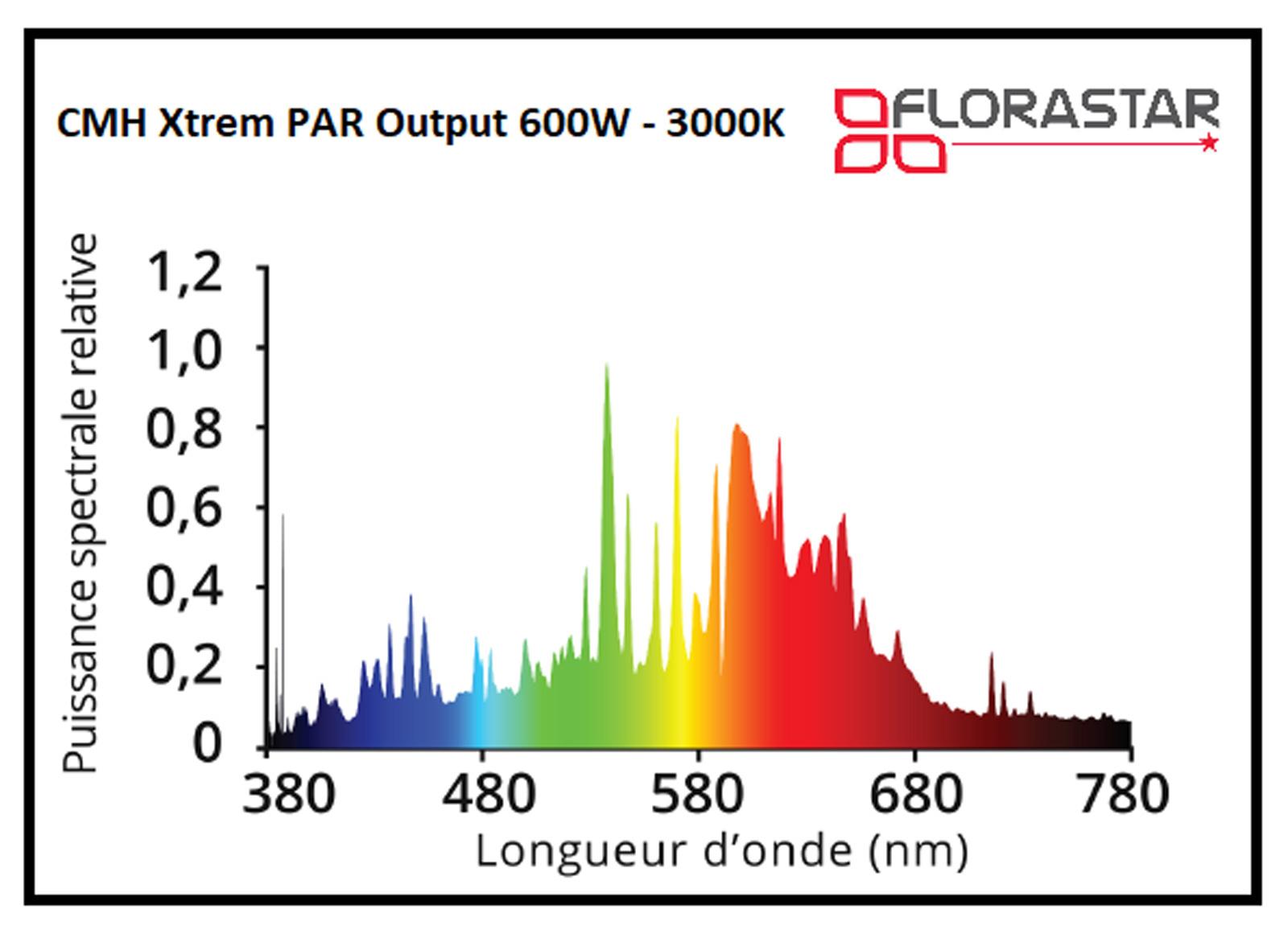 Courbe spectral CMH 600W Florastar