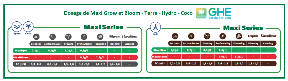 Tableau de fertilisation de l'engrais Maxi Bloom