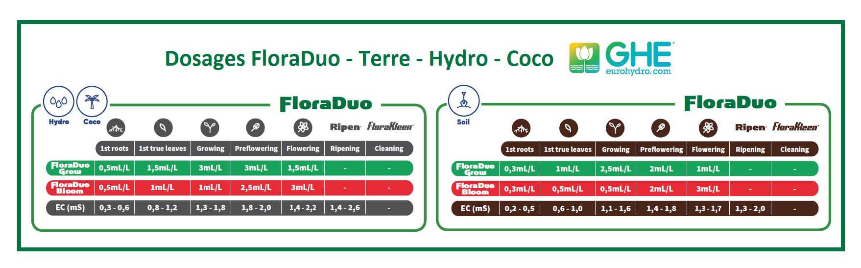 Tableau de fertilisation de l'engrais croissance FloraDuo HW