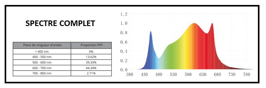 Spectre complet Panneau Led Florastar TI 640W