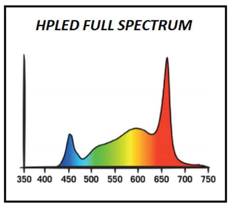 HPLED 100W Full Spectrum Secret Jardin