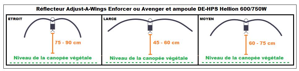 Positionnement d'un éclairage double ended Hellion et réflecteur Avenger large