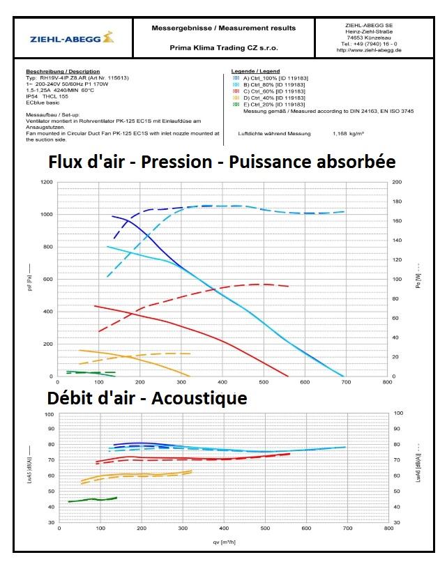 Caractéristiques et performances du moteur ECblue