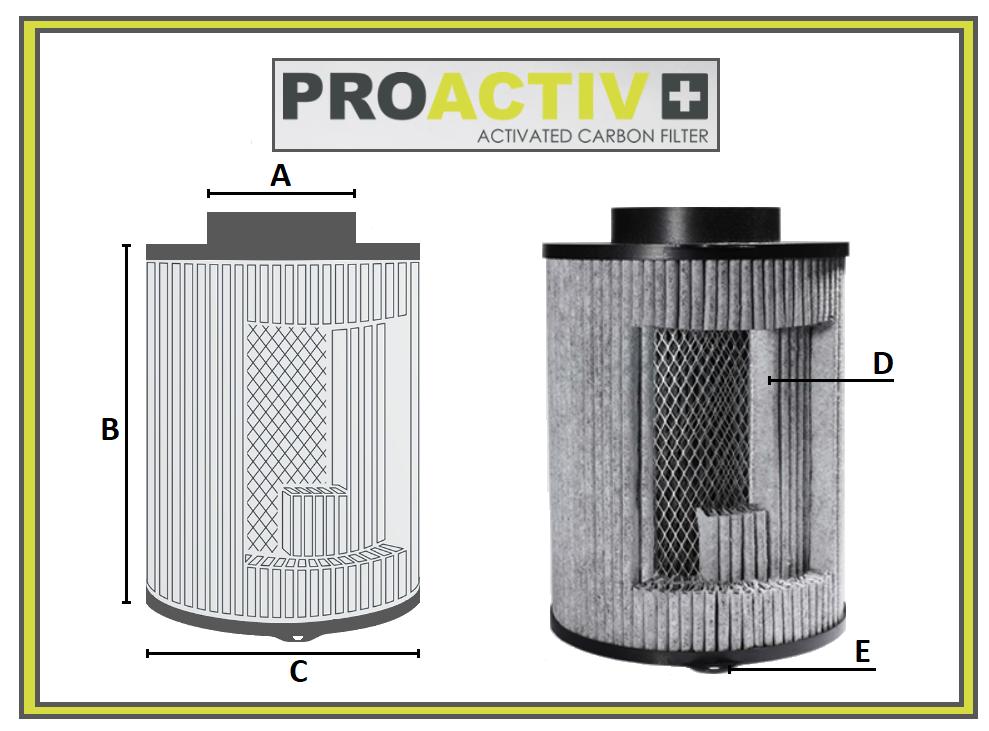 Filtre de ventilation anti mauvaises odeurs - capacité filtrante de 250m3/h