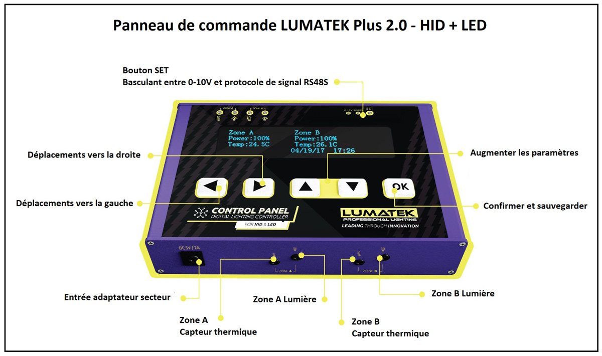 Panneau de contrôle Lumatek Plus 2.0