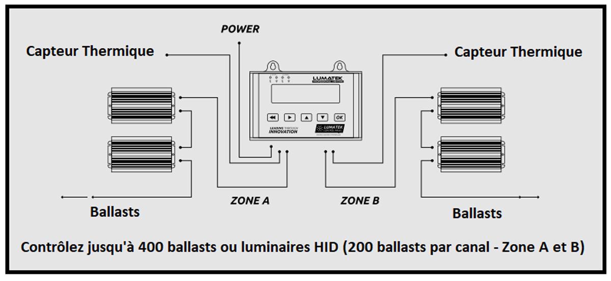 Contrôleur pour ballasts Lumatek Plus 2.0