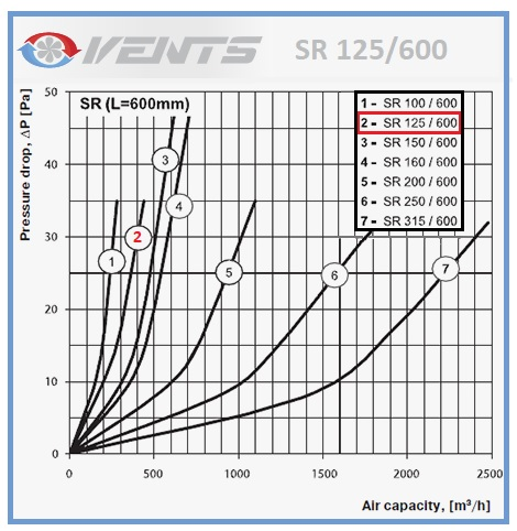 Performance du silencieux rigide SR 125/600