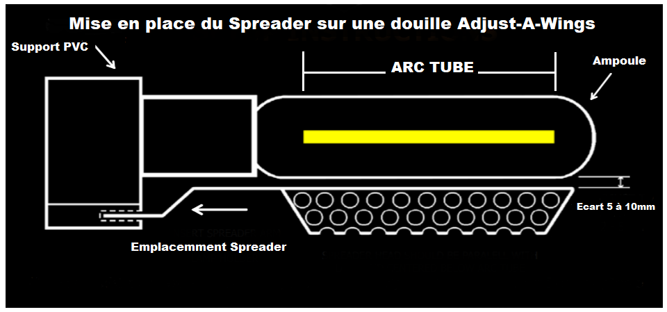 Schéma de positionnement d'un super spreader Adjust-A-Wings