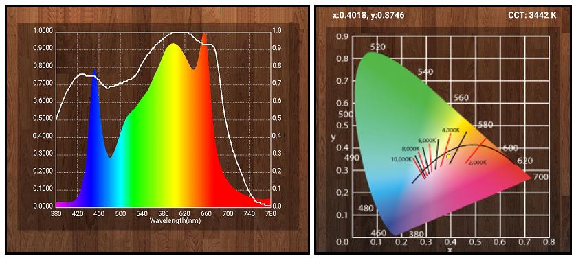 Spectre et PAR du panneau Led Quantum Board 120W