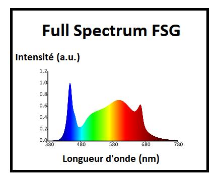 TLed Hortimol - Full Spectrum FSG 4000K