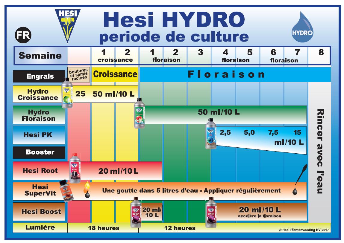 Dosage des engrais Hydro Starter Box Hesi