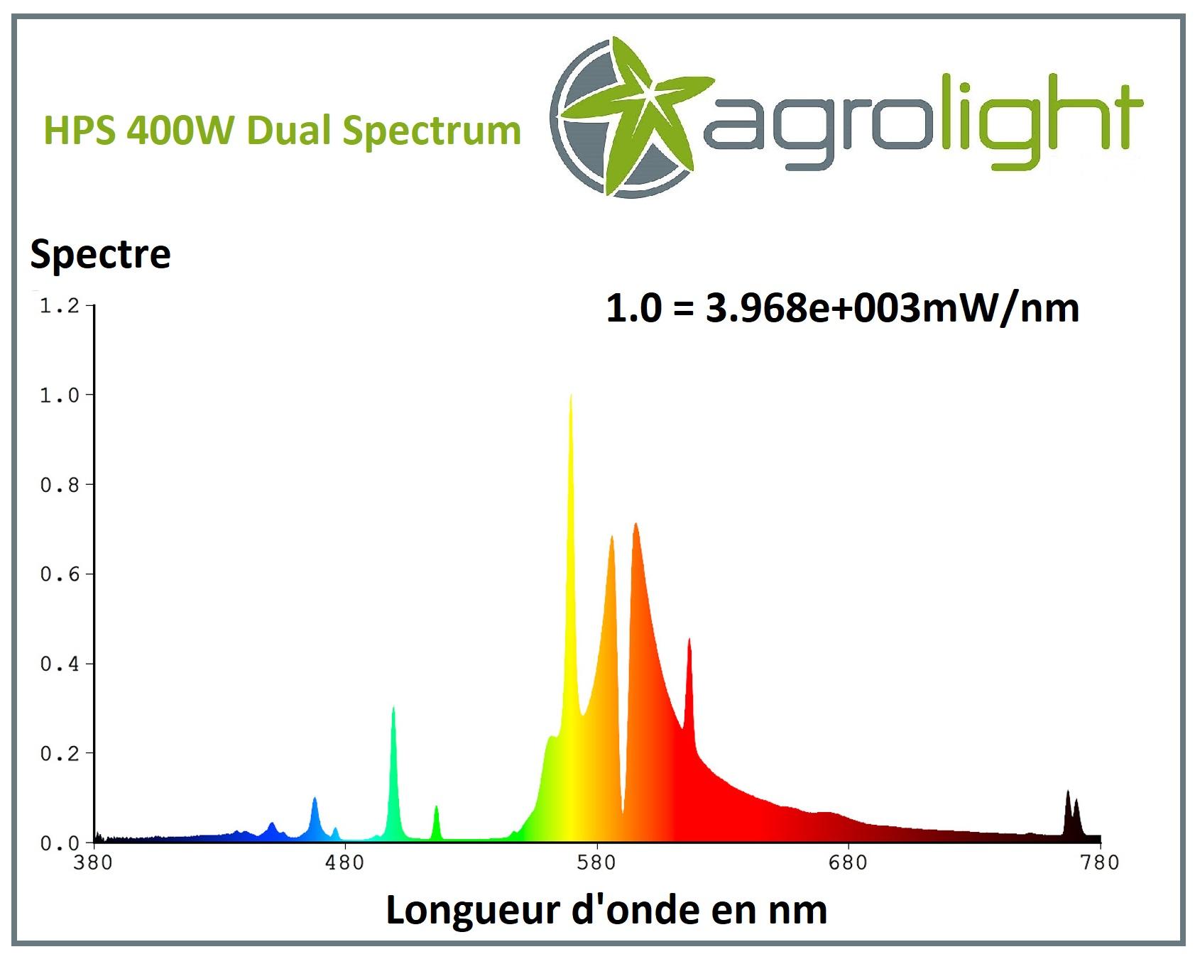 Courbe spectrale de la lampe HPS 400W Agrolight