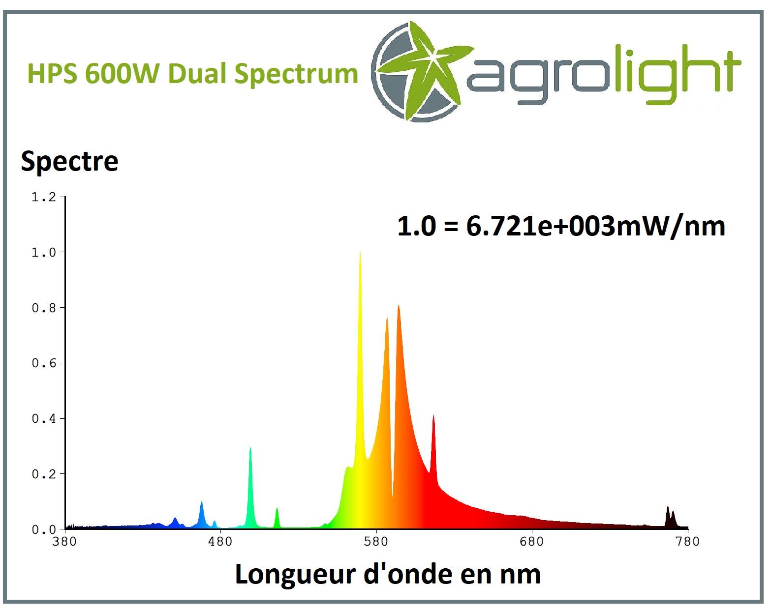 Performance spectrale de la lampe HPS 600W Agrolight